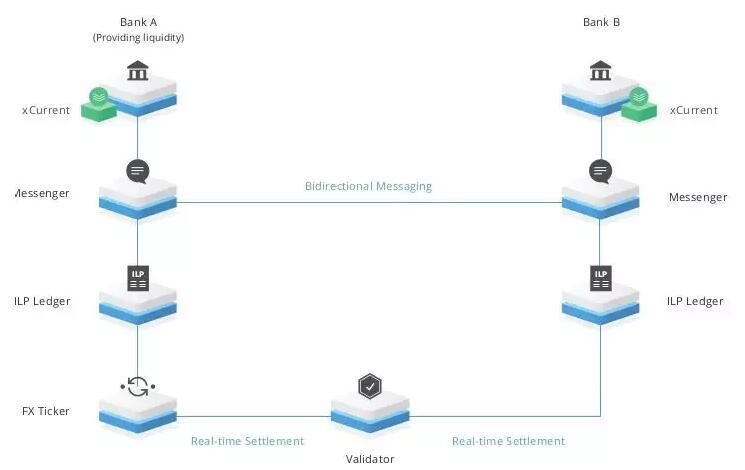 瑞波Interledger协议认证机制