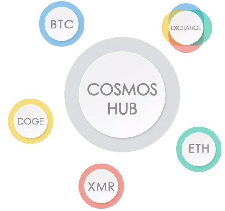 区块链跨链交互的异构网络COSMOS