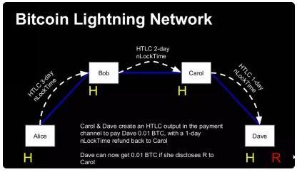 哈希锁定技术:Lighting network