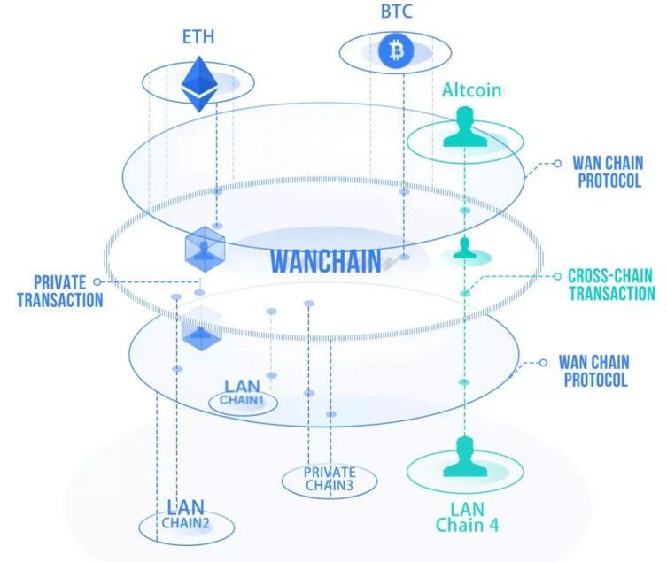 分布式私钥控制技术WanChain