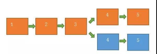 区块链分叉示意图