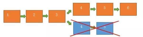 区块链分叉合并